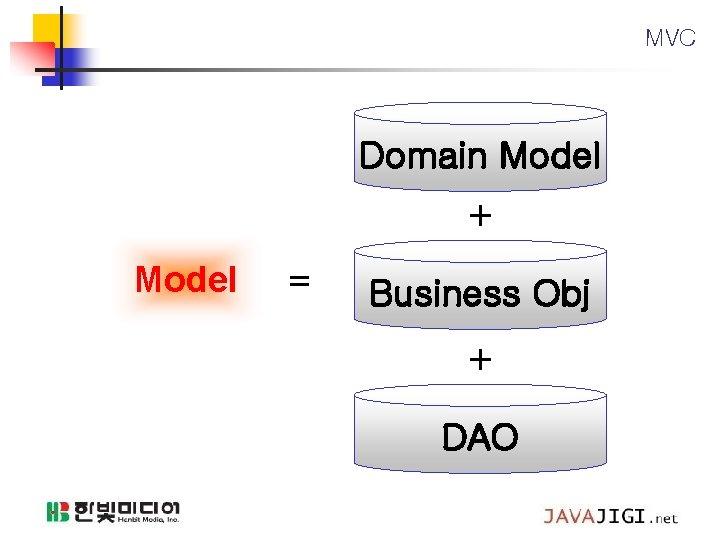 MVC Domain Model + Model = Business Obj + DAO