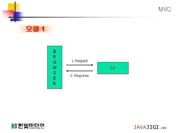 MVC 모델 1 B R O W S E R 1. Request JSP 2.
