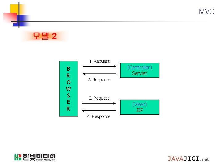 MVC 모델 2 1. Request B R O W S E R (Controller) Servlet