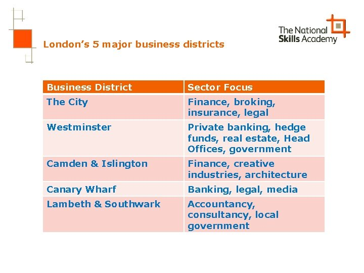 London's 5 major business districts Business District Sector Focus The City Finance, broking, insurance,