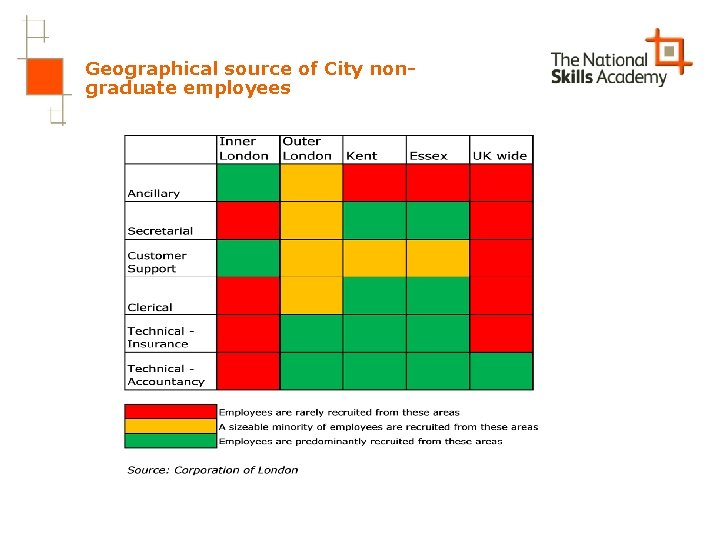 Geographical source of City nongraduate employees