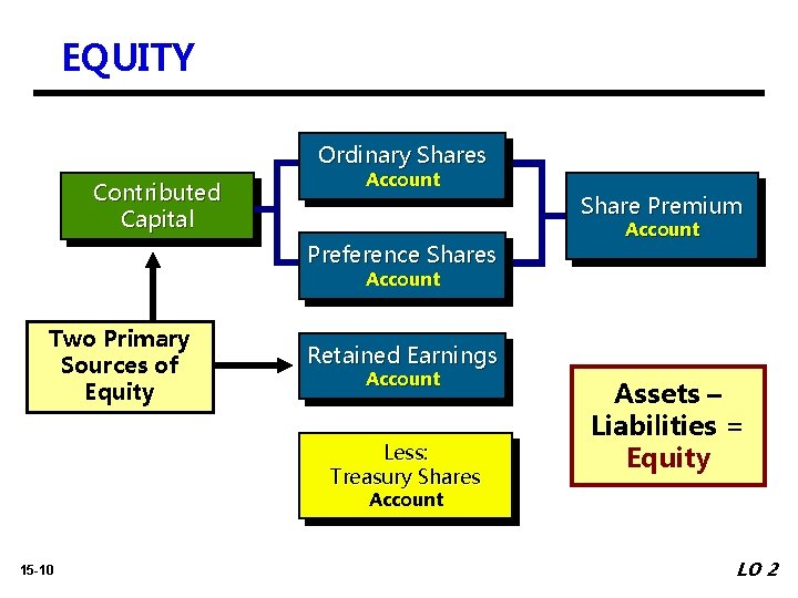 EQUITY Ordinary Shares Contributed Capital Account Preference Shares Share Premium Account Two Primary Sources