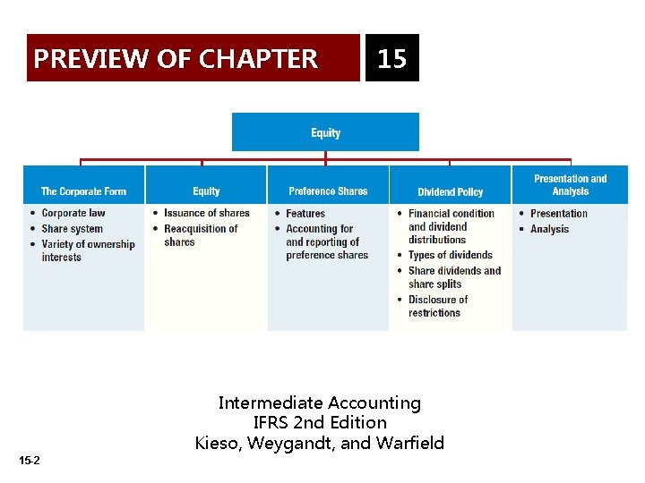 PREVIEW OF CHAPTER 15 Intermediate Accounting IFRS 2 nd Edition Kieso, Weygandt, and Warfield