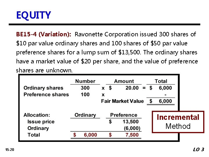 EQUITY BE 15 -4 (Variation): Ravonette Corporation issued 300 shares of $10 par value
