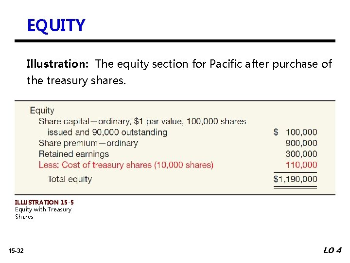 EQUITY Illustration: The equity section for Pacific after purchase of the treasury shares. ILLUSTRATION