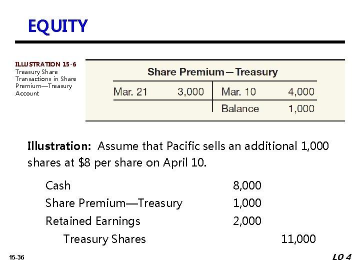 EQUITY ILLUSTRATION 15 -6 Treasury Share Transactions in Share Premium—Treasury Account Illustration: Assume that