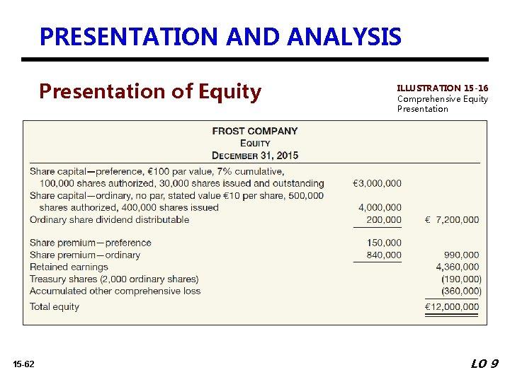 PRESENTATION AND ANALYSIS Presentation of Equity 15 -62 ILLUSTRATION 15 -16 Comprehensive Equity Presentation