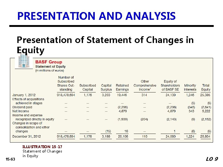 PRESENTATION AND ANALYSIS Presentation of Statement of Changes in Equity 15 -63 ILLUSTRATION 15