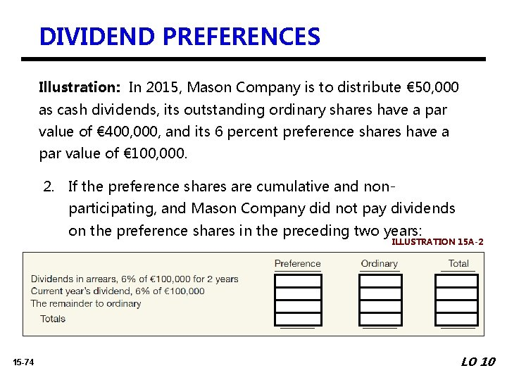 DIVIDEND PREFERENCES Illustration: In 2015, Mason Company is to distribute € 50, 000 as