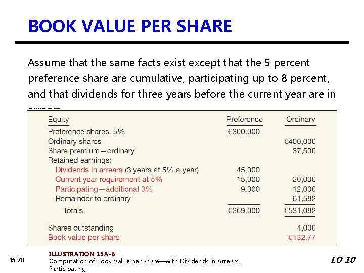 BOOK VALUE PER SHARE Assume that the same facts exist except that the 5