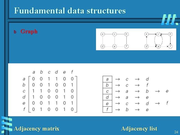 Fundamental data structures b Graph Adjacency matrix Adjacency list 24
