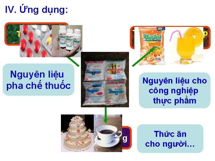 IV. Ứng dụng: Trong công nghiệp thực phẩm Trong y tế Nguyên liệu pha