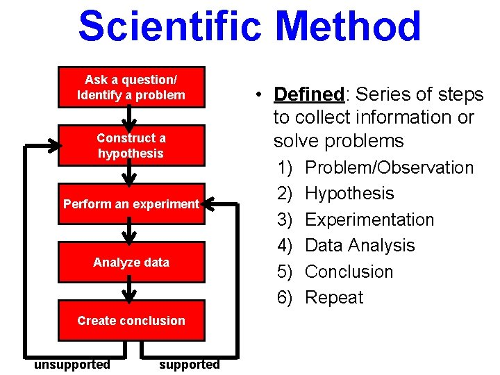 Scientific Method Ask a question/ Identify a problem Construct a hypothesis Perform an experiment