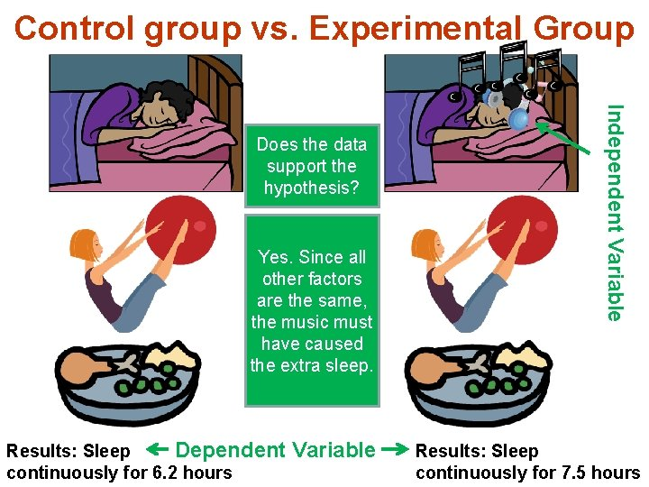 Control group vs. Experimental Group Yes. Since all other factors are the same, the