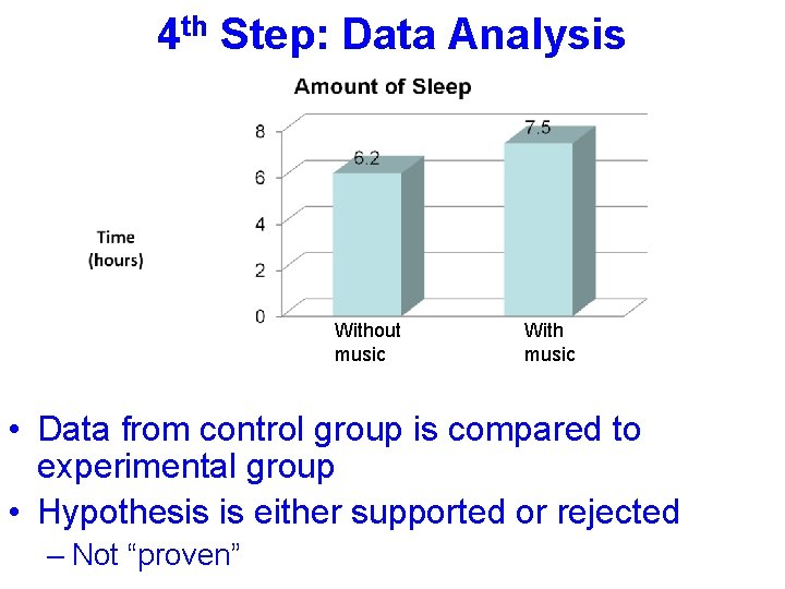 4 th Step: Data Analysis Without music With music • Data from control group