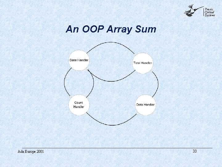abc An OOP Array Sum Ada Europe 2001 33