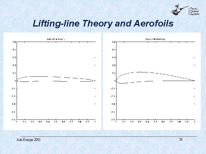 abc Lifting-line Theory and Aerofoils Ada Europe 2001 38