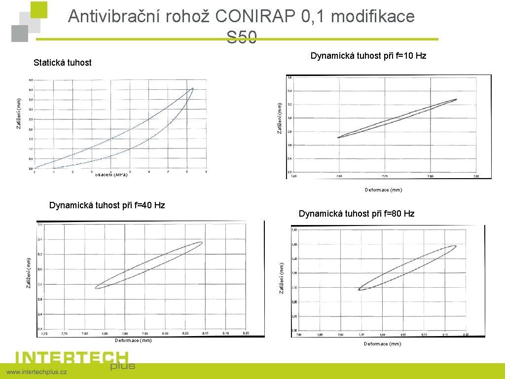 Antivibrační rohož CONIRAP 0, 1 modifikace S 50 Dynamická tuhost při f=10 Hz Zatížení