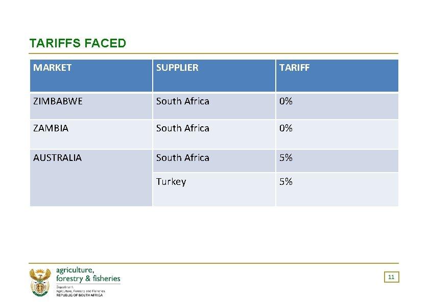 TARIFFS FACED MARKET SUPPLIER TARIFF ZIMBABWE South Africa 0% ZAMBIA South Africa 0% AUSTRALIA