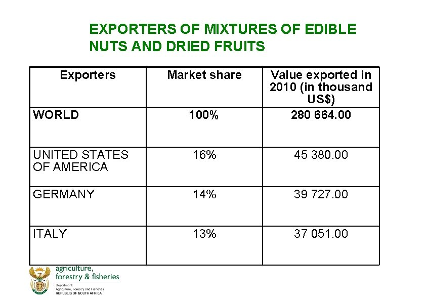 EXPORTERS OF MIXTURES OF EDIBLE NUTS AND DRIED FRUITS Exporters Market share WORLD 100%