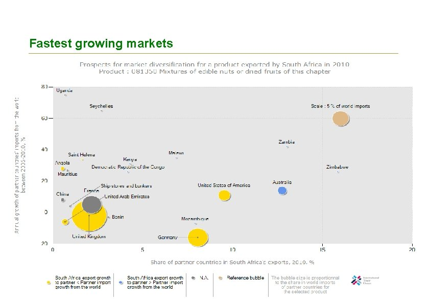 Fastest growing markets 8