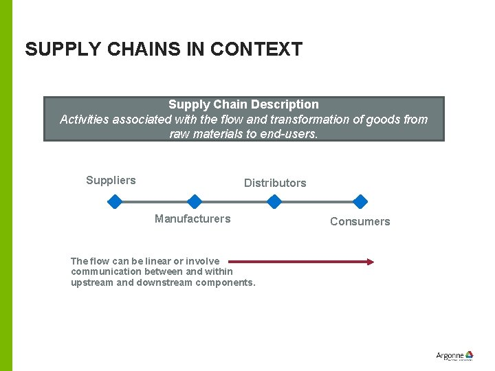 SUPPLY CHAINS IN CONTEXT Supply Chain Description Activities associated with the flow and transformation