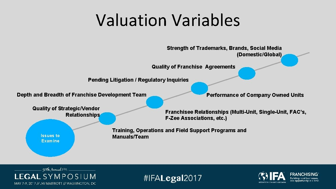 Valuation Variables Strength of Trademarks, Brands, Social Media (Domestic/Global) Quality of Franchise Agreements Pending