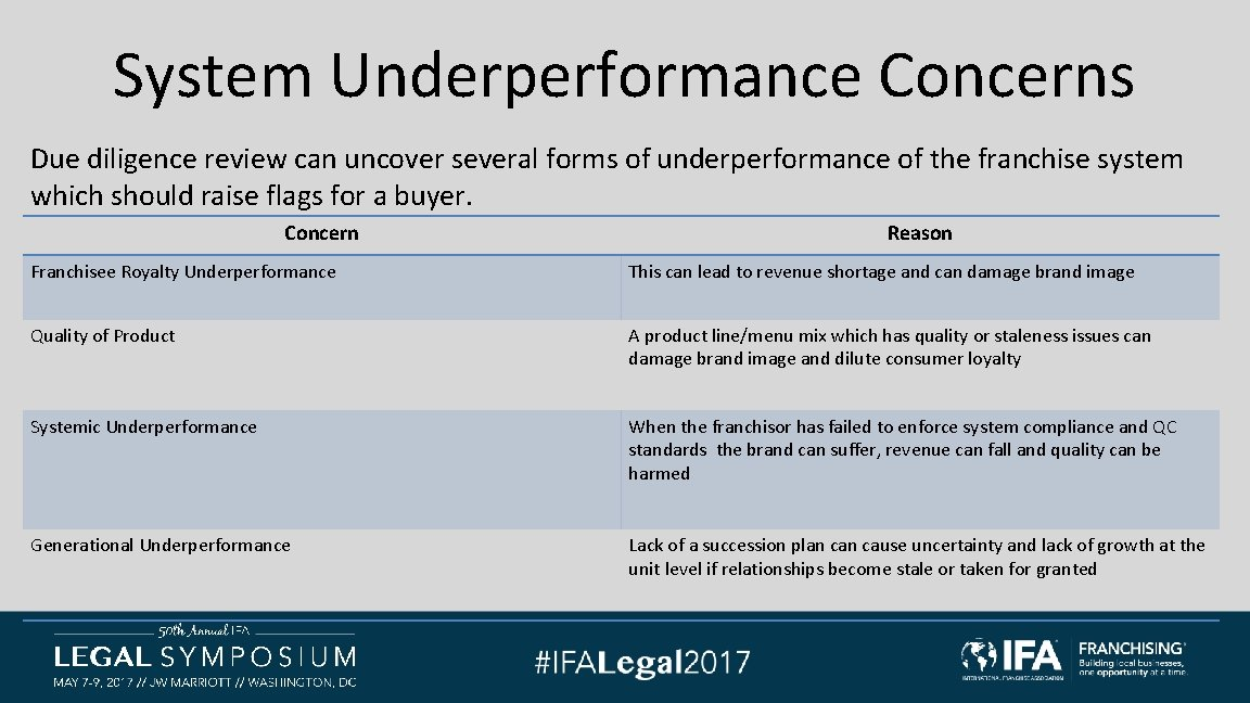 System Underperformance Concerns Due diligence review can uncover several forms of underperformance of the