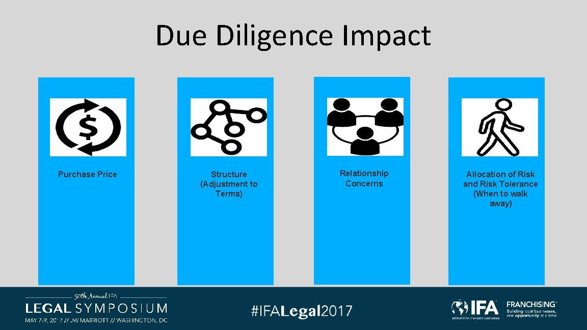 Due Diligence Impact Purchase Price Structure (Adjustment to Terms) Relationship Concerns Allocation of Risk