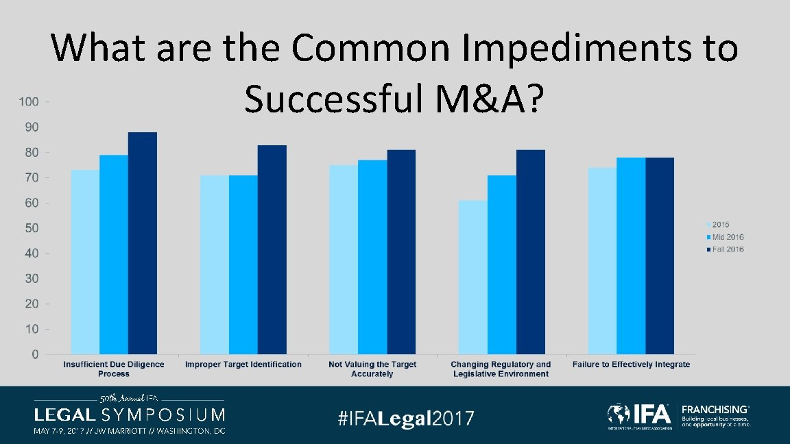 What are the Common Impediments to Successful M&A?
