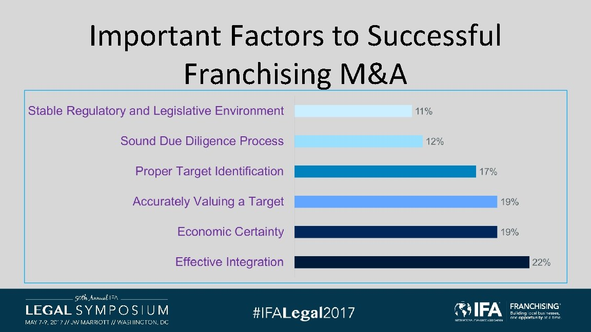 Important Factors to Successful Franchising M&A