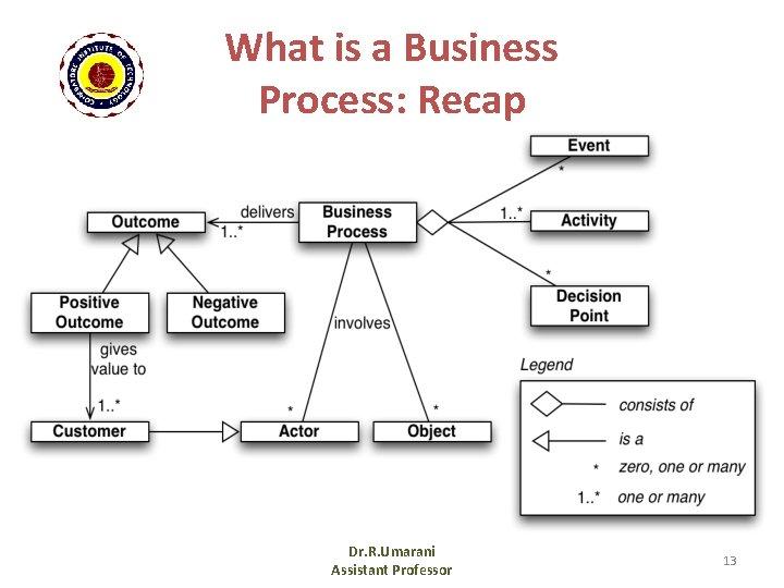 What is a Business Process: Recap Dr. R. Umarani Assistant Professor 13