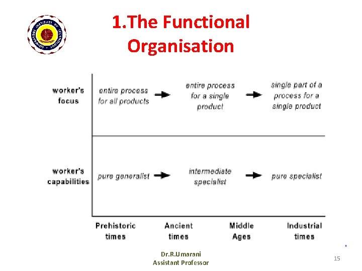 1. The Functional Organisation Dr. R. Umarani Assistant Professor 15