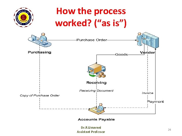 """How the process worked? (""""as is"""") Dr. R. Umarani Assistant Professor 24"""