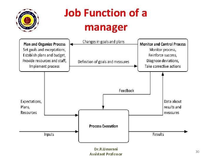 Job Function of a manager Dr. R. Umarani Assistant Professor 30