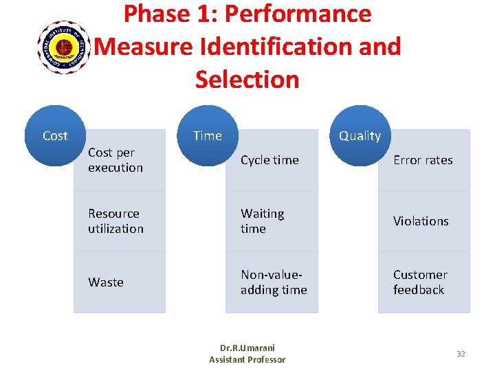Phase 1: Performance Measure Identification and Selection Cost per execution Time Quality Cycle time