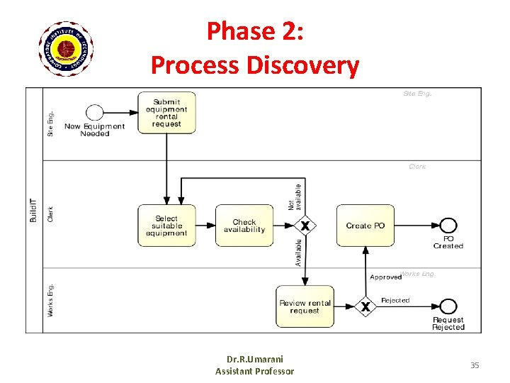 Phase 2: Process Discovery Dr. R. Umarani Assistant Professor 35