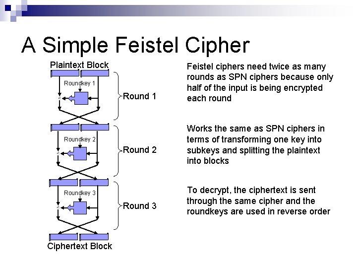 A Simple Feistel Cipher Plaintext Block Roundkey 1 Roundkey 2 Roundkey 3 Round 3