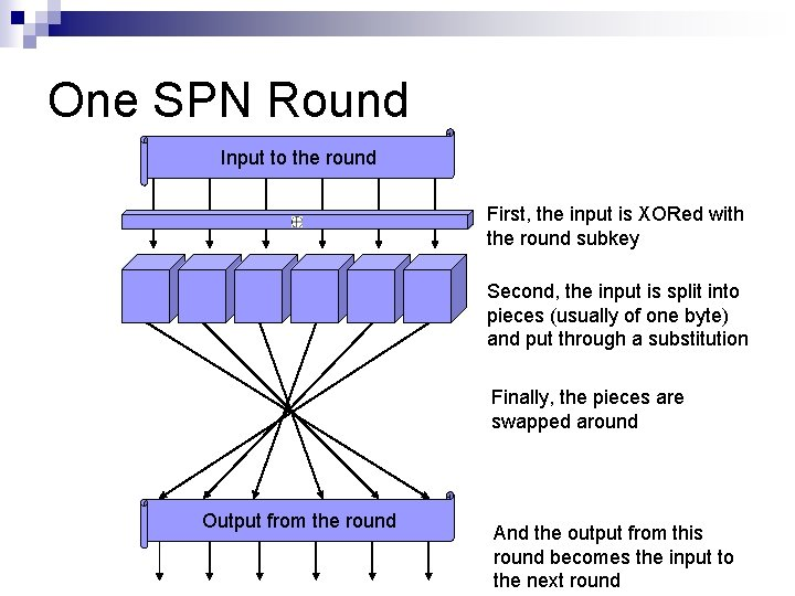 One SPN Round Input to the round First, the input is XORed with the