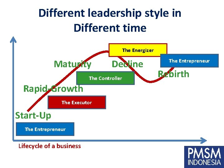 Different leadership style in Different time The Energizer Maturity Decline The Controller Rapid-Growth The