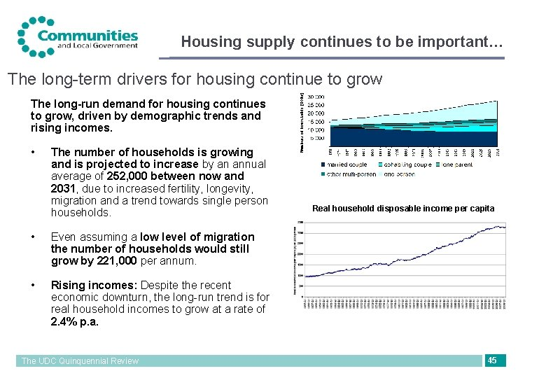 Housing supply continues to be important… The long-term drivers for housing continue to grow