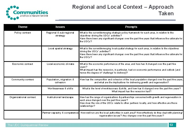 Regional and Local Context – Approach Taken Theme Issues Prompts Policy context Regional &