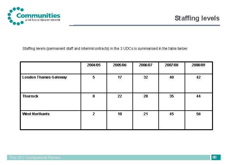 Staffing levels (permanent staff and interim/contracts) in the 3 UDCs is summarised in the