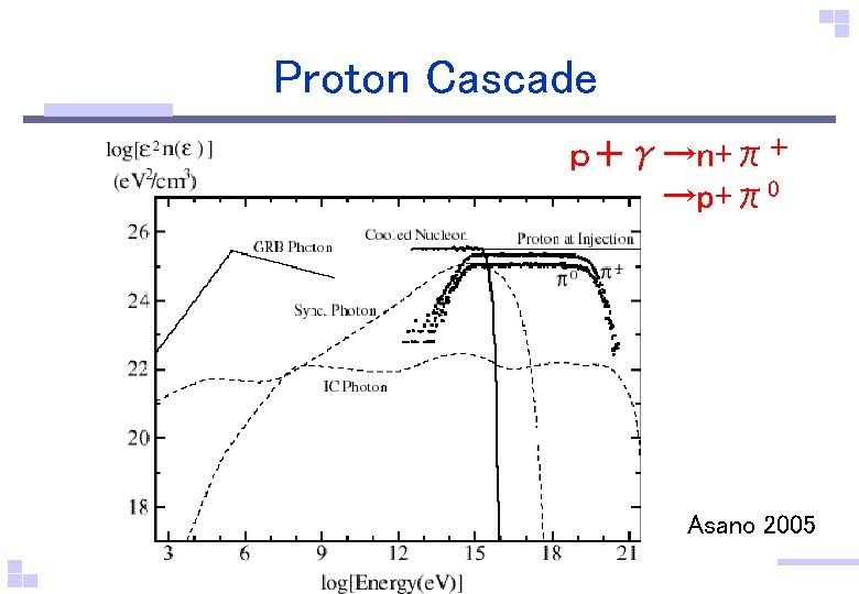 Proton Cascade p+γ→n+π+       →p+π0 Asano 2005