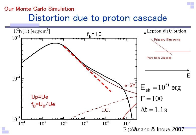 Our Monte Carlo Simulation Distortion due to proton cascade Lepton distribution f. B=1. 0