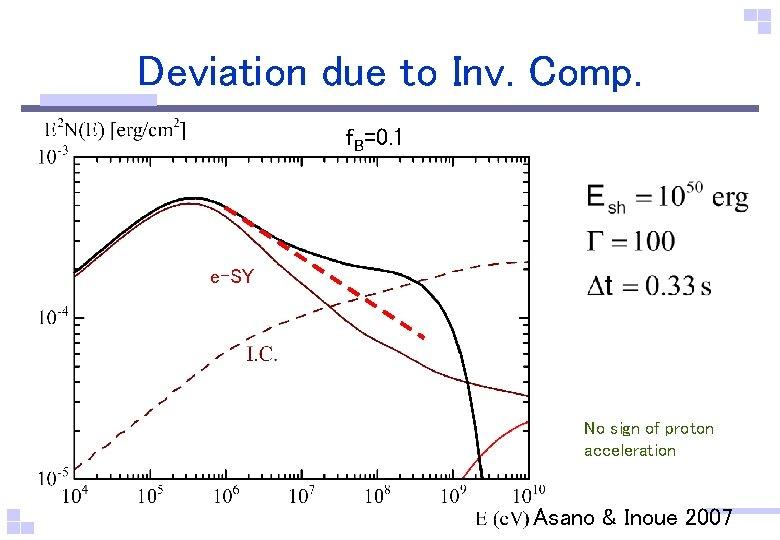 Deviation due to Inv. Comp. f. B=0. 1 e-SY No sign of proton acceleration