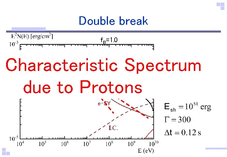 Double break f. B=1. 0 Characteristic Spectrum due to Protons e-SY