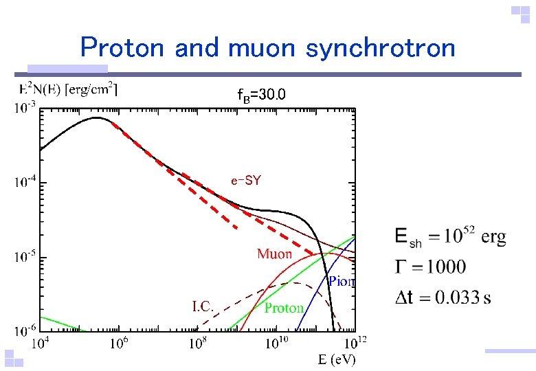 Proton and muon synchrotron f. B=30. 0 e-SY