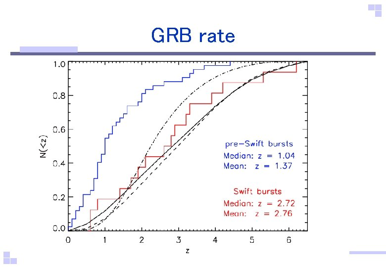 GRB rate