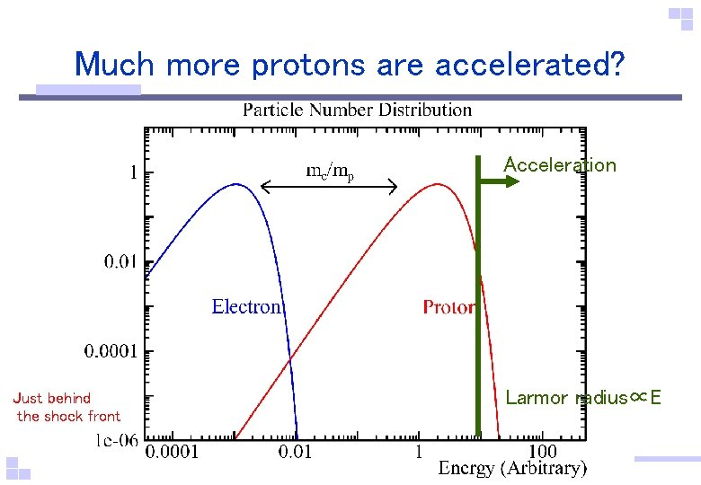 Much more protons are accelerated? Acceleration Just behind the shock front Larmor radius∝E